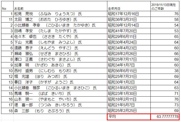 三沢市議会議員の平均年齢