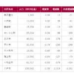 三沢市の人口減少率